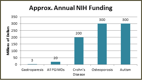 Graph Showing Functional & Motility Related Gastrointestinal Disorders Are Underfunded